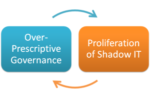 Governance_ShadowIT
