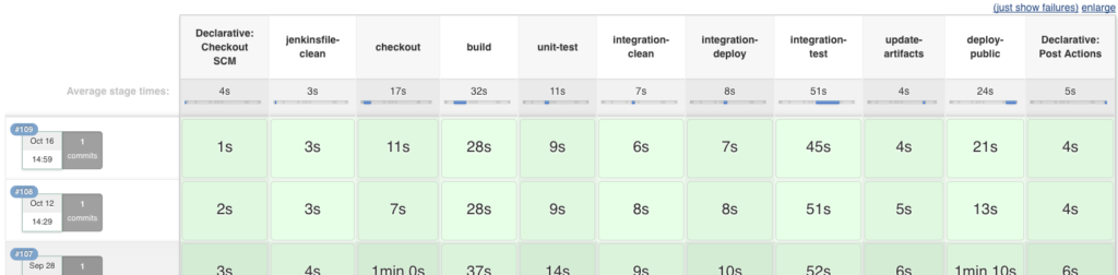A shot of our Jenkins Continuous Integration pipeline builds.